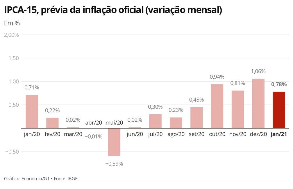 IPCA-15, prévia da inflação oficial (variação mensal)  — Foto: Economia/G1