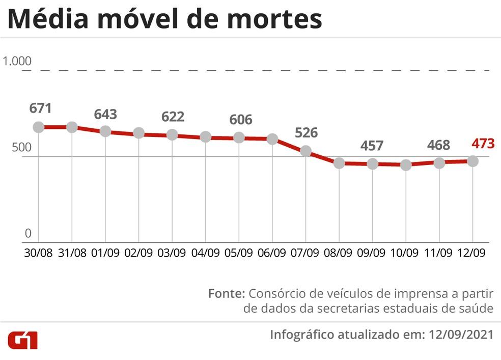 Média móvel de mortes nos últimos 14 dias — Foto: Arte/G1
