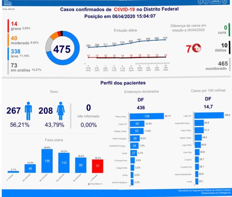 Casos de coronavírus no DF em 6 de abril — Foto: GDF/Reprodução