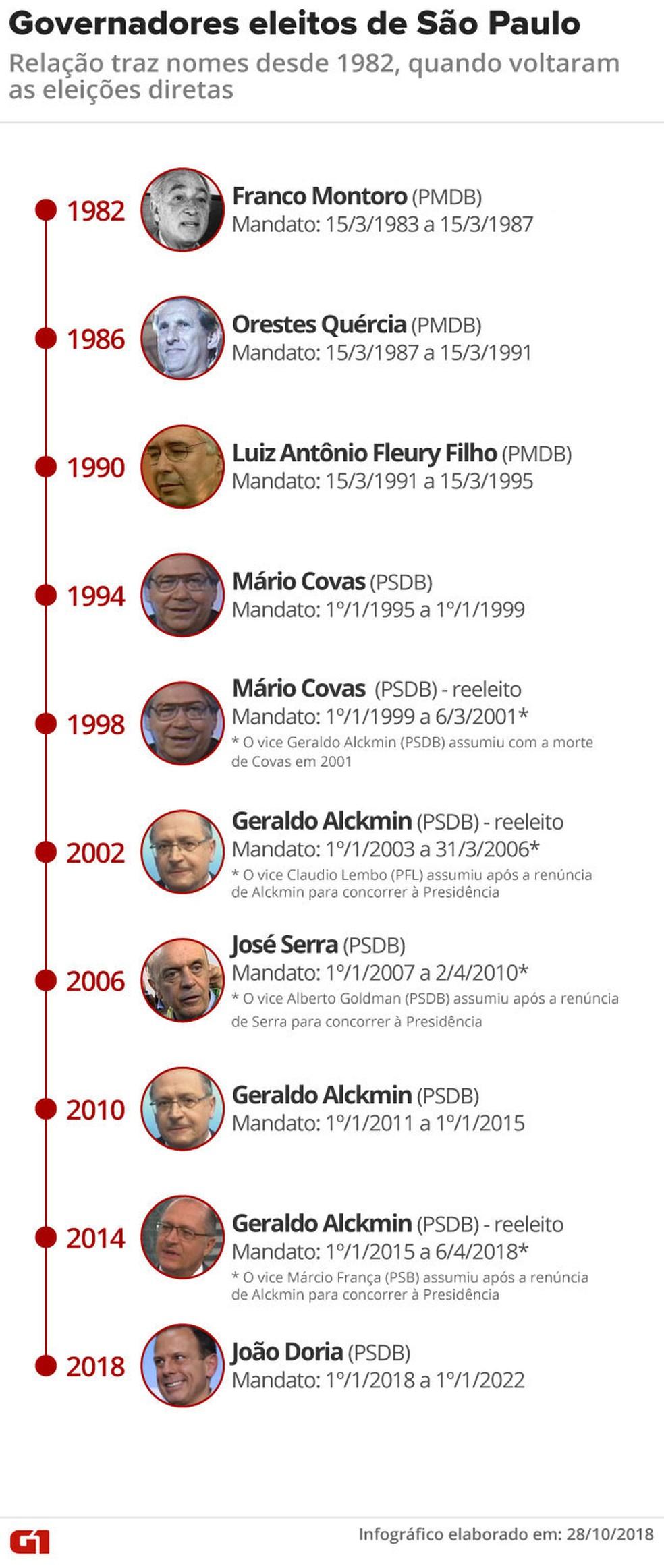 Veja a lista dos governadores eleitos em São Paulo desde 1982 — Foto: Editoria de Arte/G1