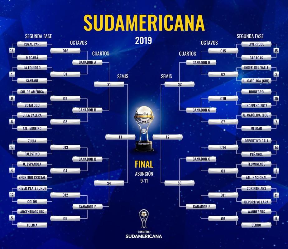 Conmebol sorteia confrontos da segunda fase da Copa Sul-Americana; veja duelos