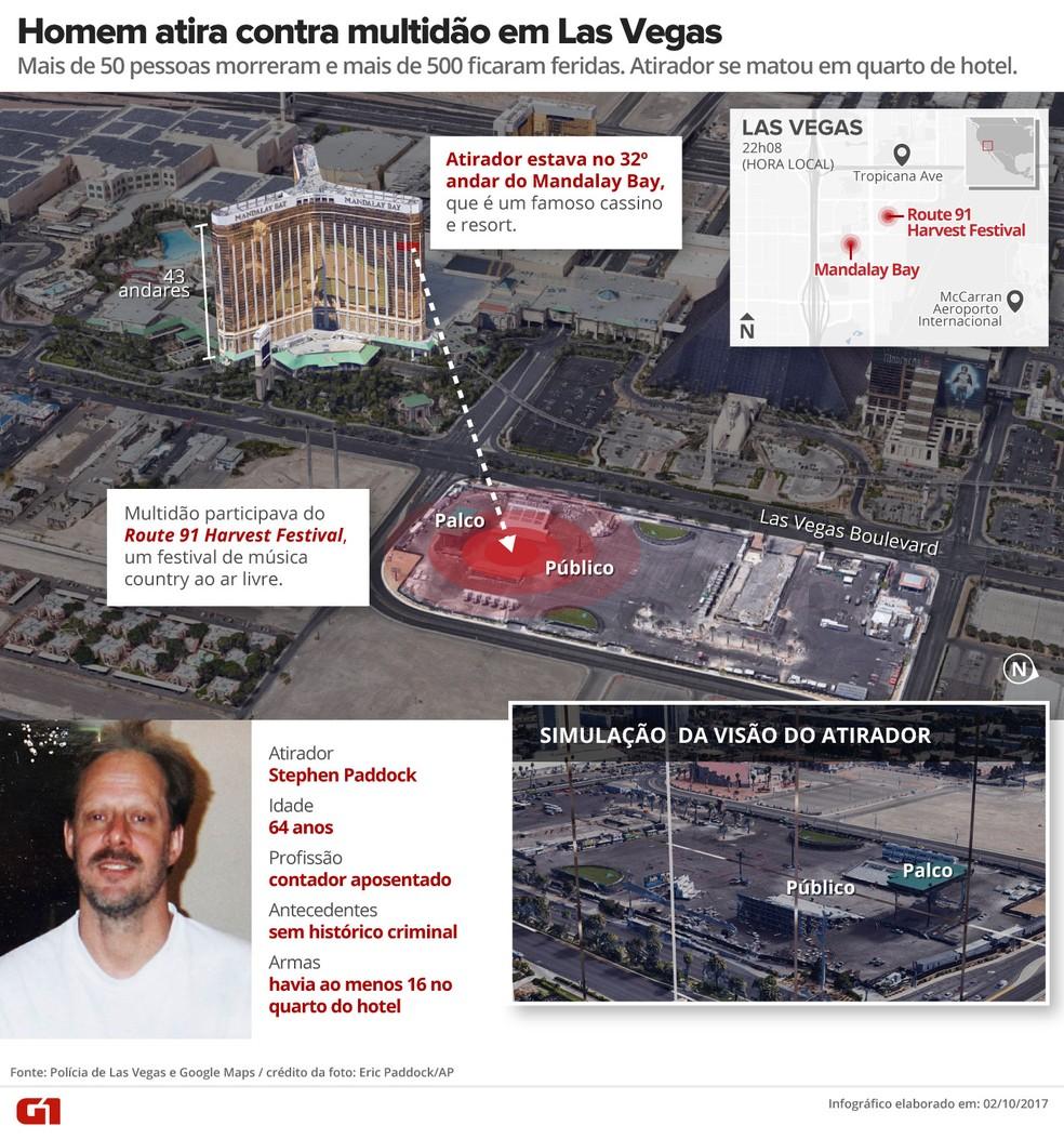 Homem atira em multidão em Las Vegas, EUA (Foto: Arte/G1)