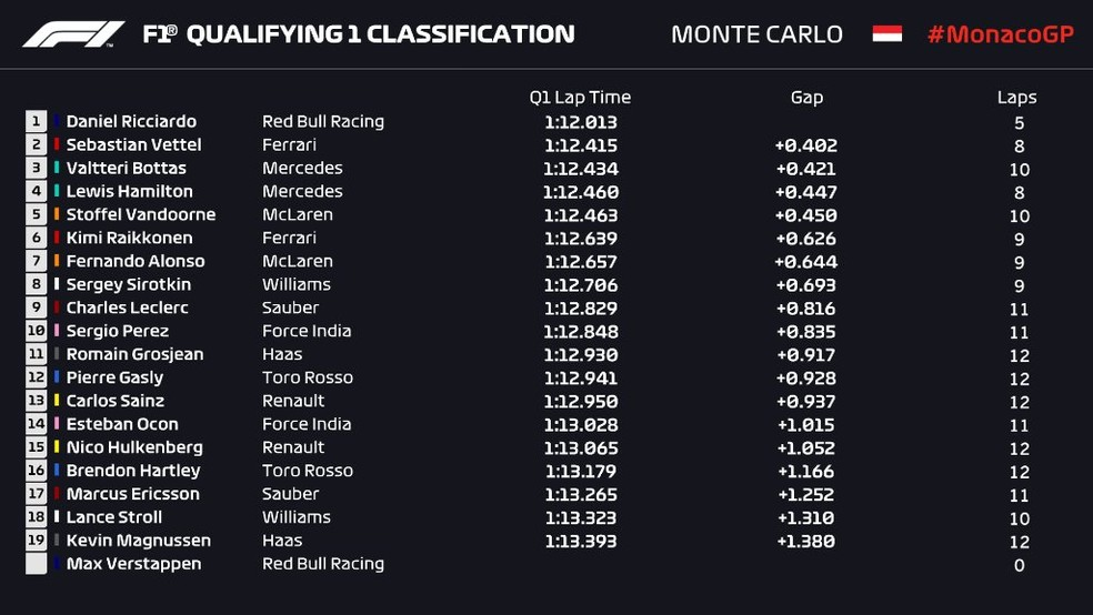 Tempos do Q1 na classificação em Mônaco (Foto: Reprodução/rede social)