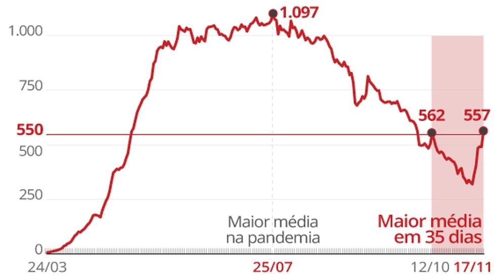 Evolução da média móvel de mortes por Covid no Brasil — Foto: Editoria de Arte/G1