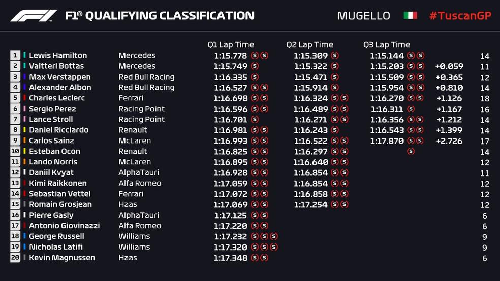 Resultado da classificação do GP da Toscana — Foto: Reprodução/FOM
