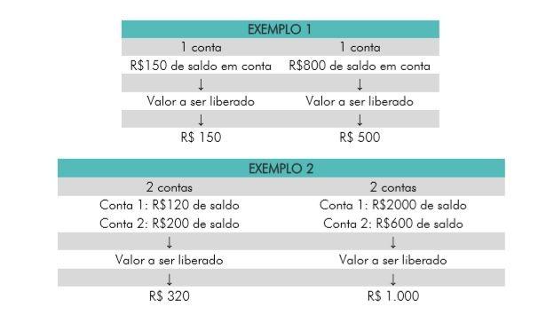 Agências da Caixa abrem neste sábado para saques do FGTS - Notícias - Plantão Diário