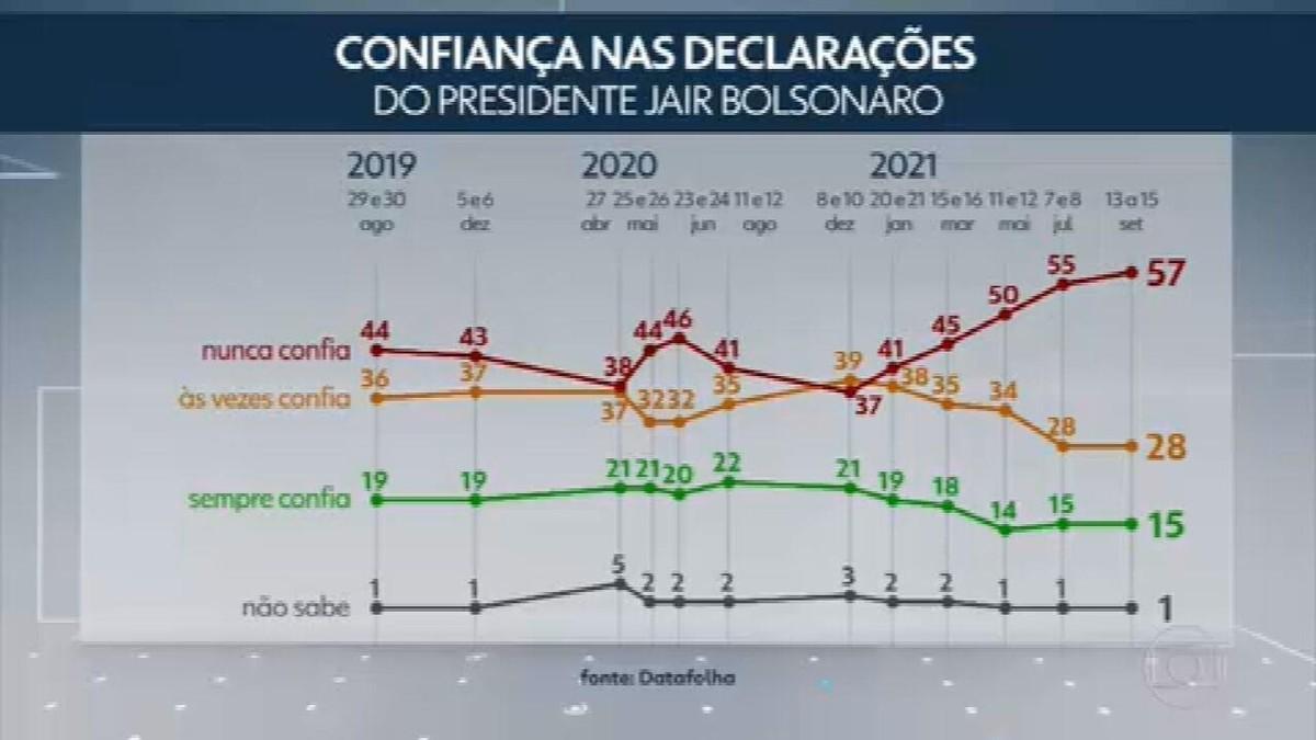 Datafolha: 57% dizem nunca confiar nas declarações de Bolsonaro