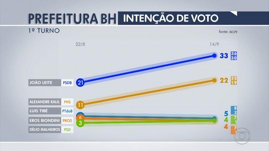 João Leite tem 33% e Kalil, 22% na disputa à Prefeitura de BH, diz Ibope