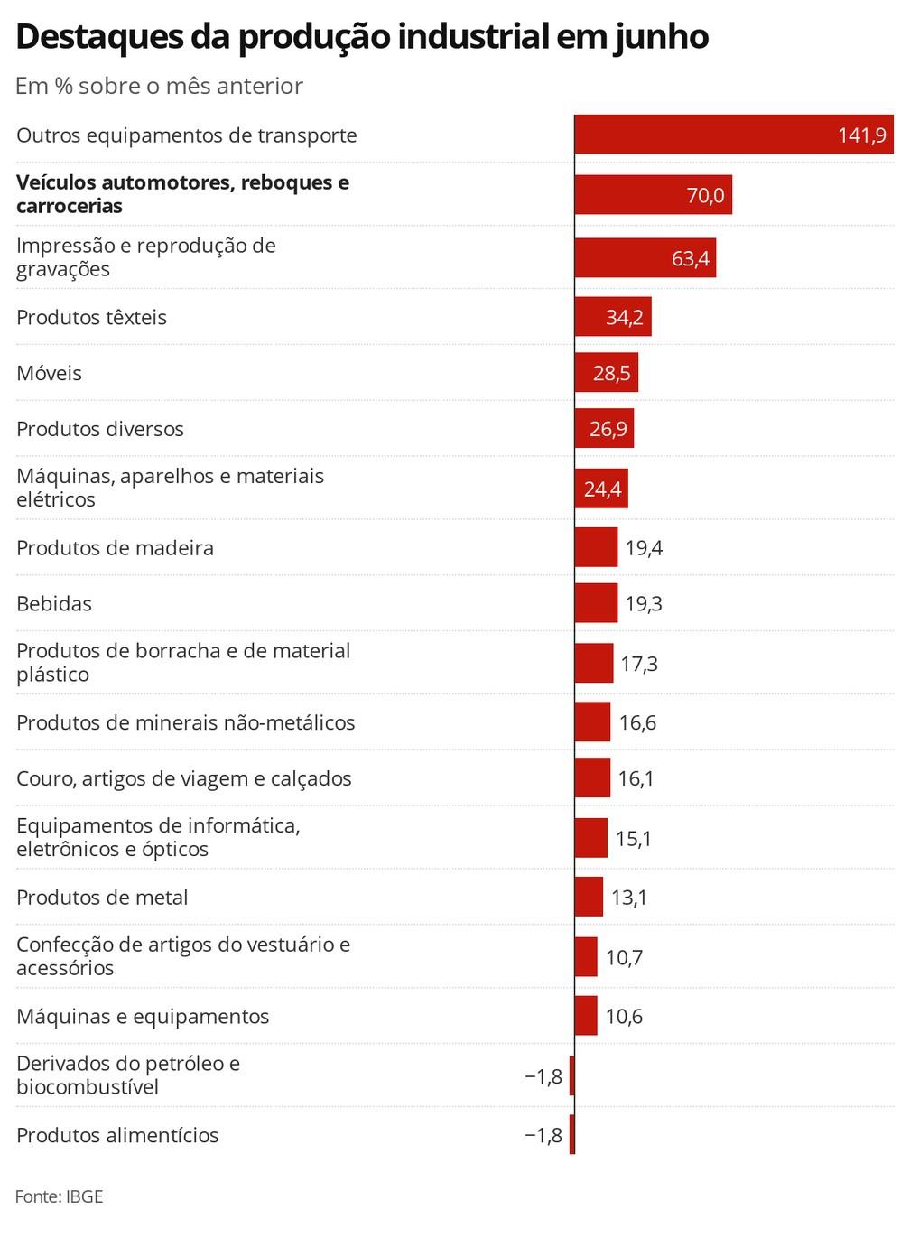 Destaques da produção industrial em junho — Foto: Economia G1