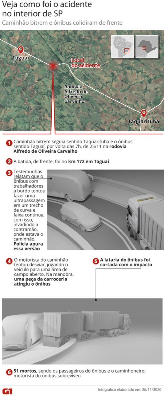 Segundo a polícia, motorista de caminhão tentou desviar, jogando veículo para área de campo aberto, em Taguaí (SP) — Foto: Arte-G1