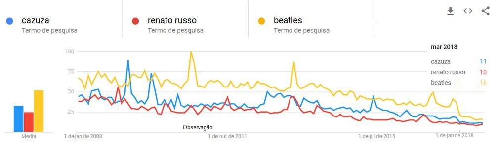 Comparação entre buscas por Cazuza, Renato Russo e Beatles entre usuários brasileiros no YouTube entre 2008 e 2018 (Foto: Google Trends)