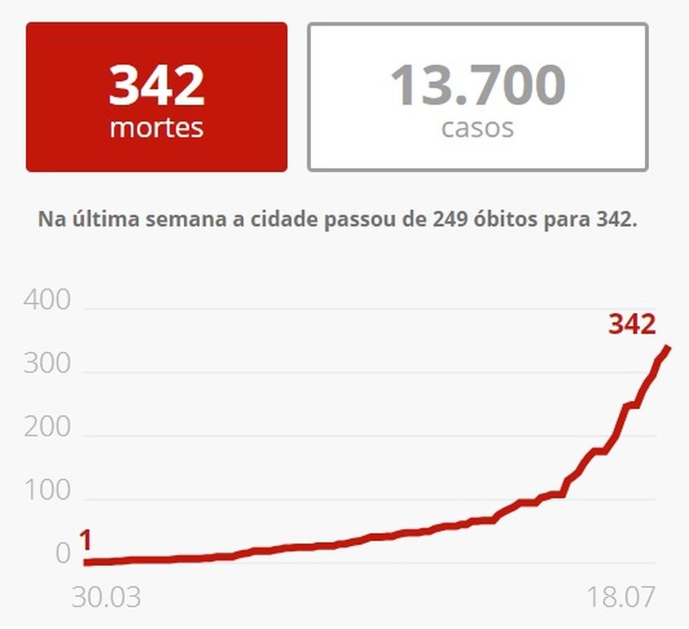 Gráfico mostra avanço de mortes por Covid-19 em Belo Horizonte. — Foto: G1