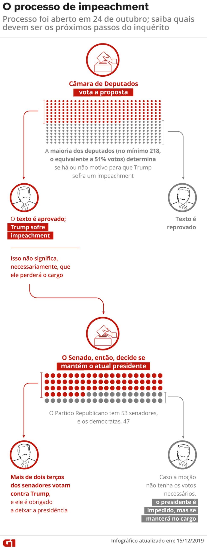 Próximos passos do processo de impeachment de Donald Trump — Foto: Guilherme Luiz Pinheiro/G1