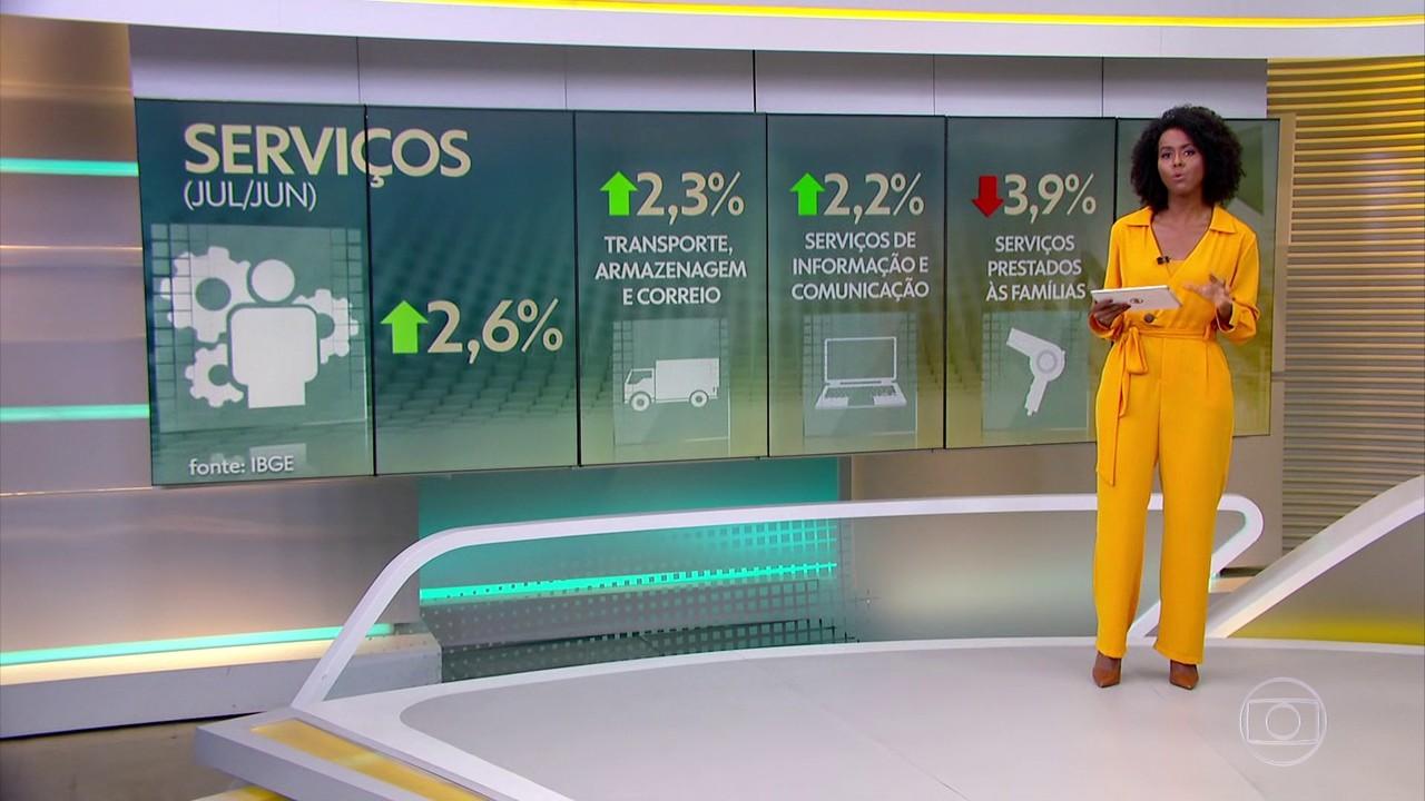 Setor de serviços cresce 2,6% em julho na comparação com junho, segundo IBGE