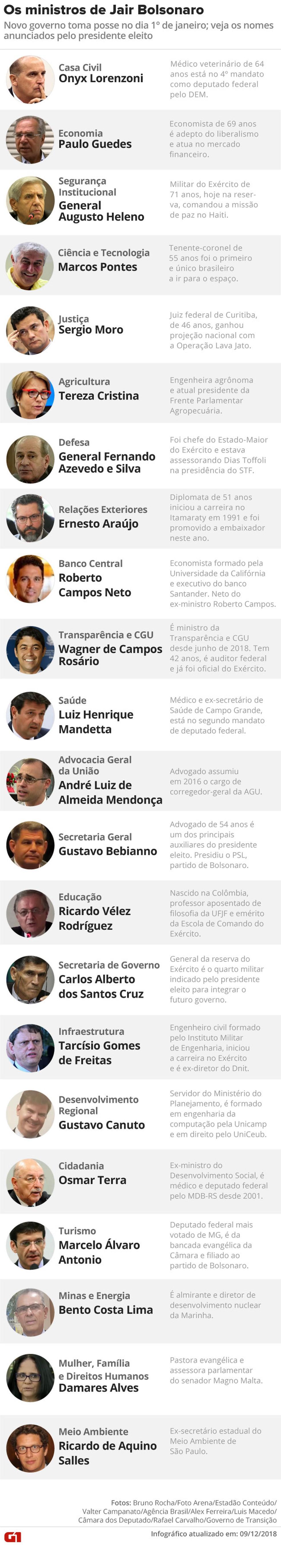 Os ministros de Bolsonaro — Foto: Arte/G1