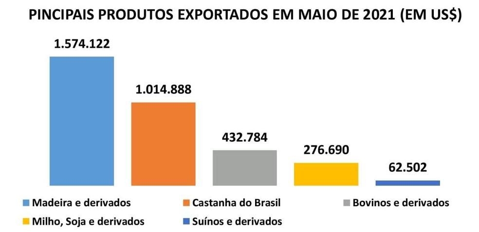 Principais produtos exportados em maio no Acre — Foto: Reprodução/Observatório do Desenvolvimento
