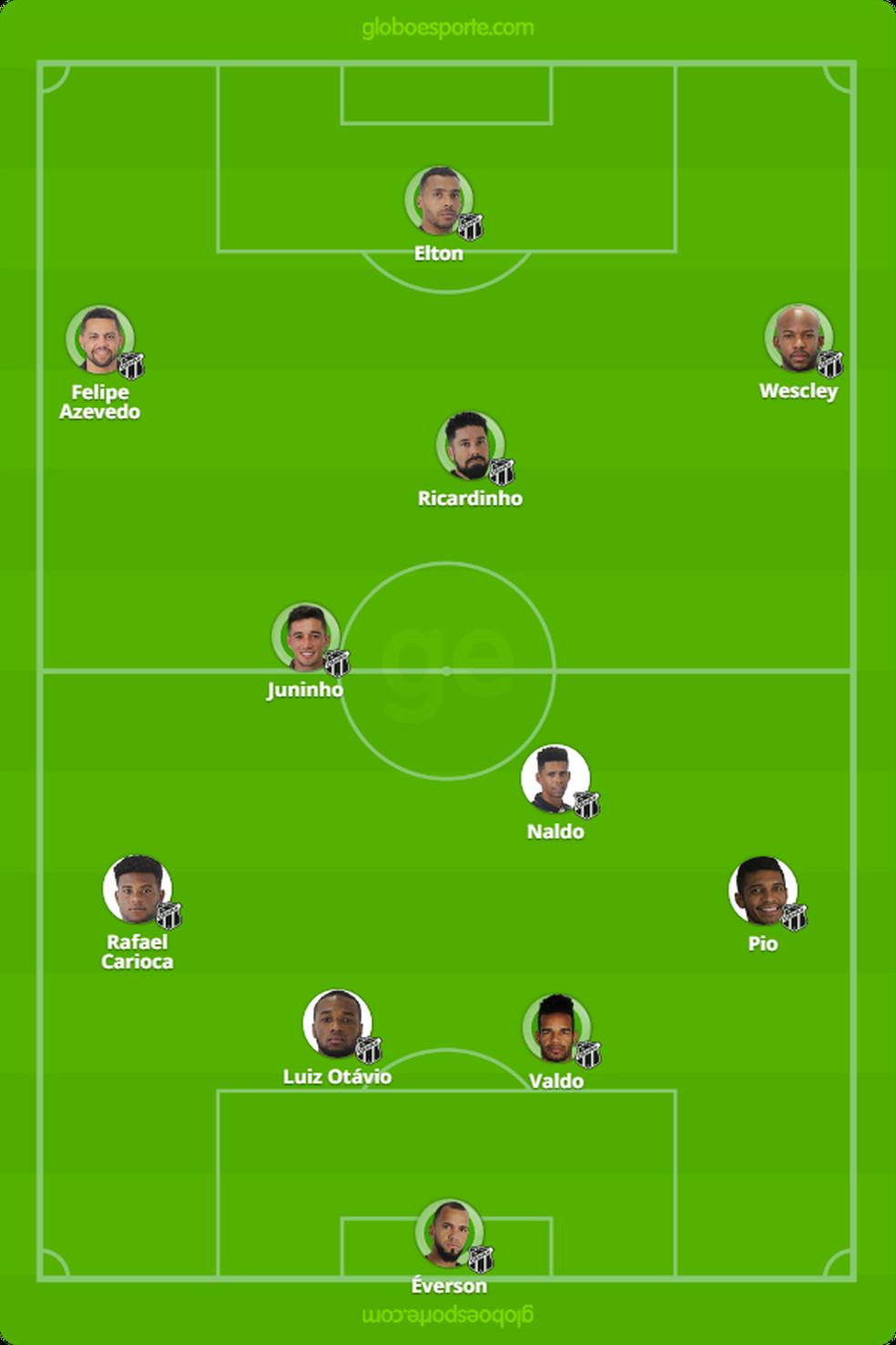 Provável Ceará contra América-MG (Foto: GloboEsporte.com)