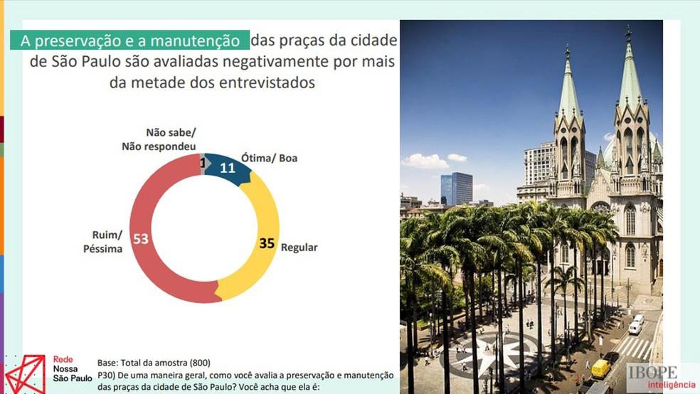 Preservação e manutenção de praças de São Paulo foram avaliadas como ruim/péssima por 53% dos entrevistados. Imagem: Divulgação/Rede Nossa São Paulo