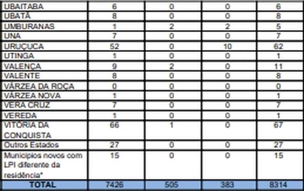 Sesab confirmou 8.314 casos confirmados da Covid-19 na Bahia — Foto: Divulgação/Sesab