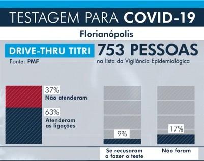 Florianópolis tem 29 resultados positivos para Covid-19 nos três primeiros dias de testagem 'drive thru'