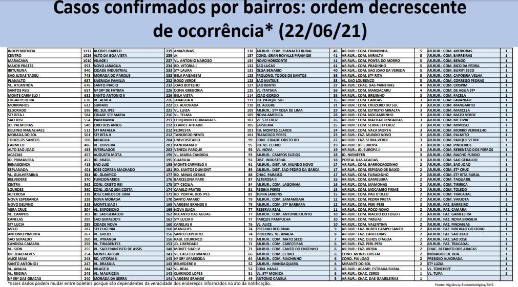 Covid-19: Montes Claros tem 37.174  casos e 868 mortes nesta terça-feira (22)