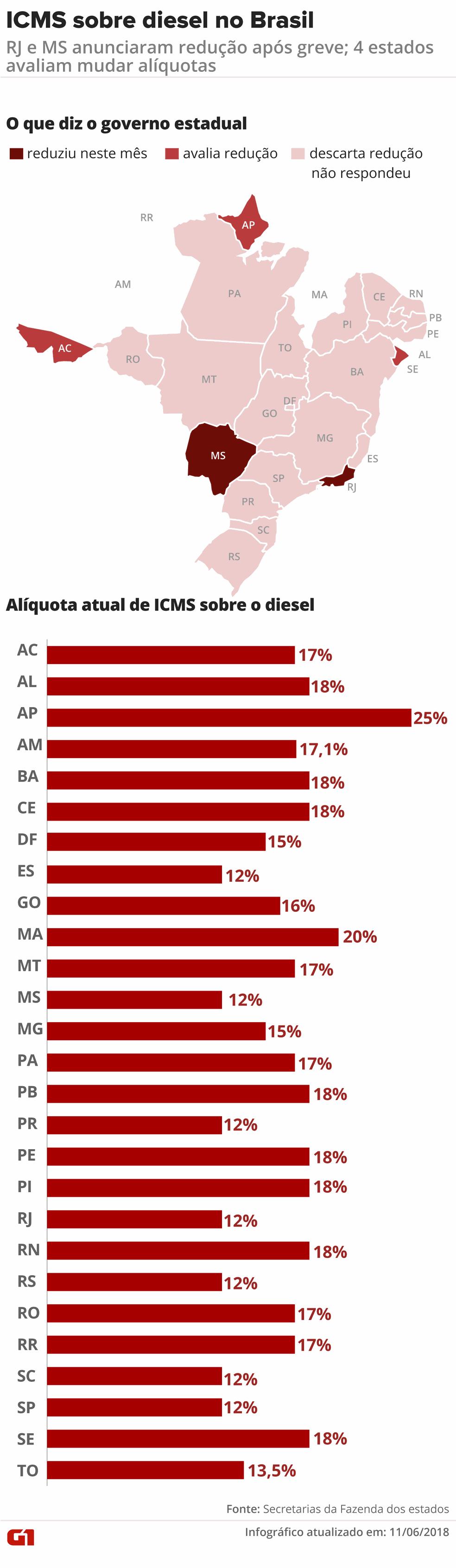 Infográfico detalha quais estados avaliam ou descartam avaliar redução no ICMS sobre o diesel (Foto: Rodrigo Cunha/Editoria de Arte)