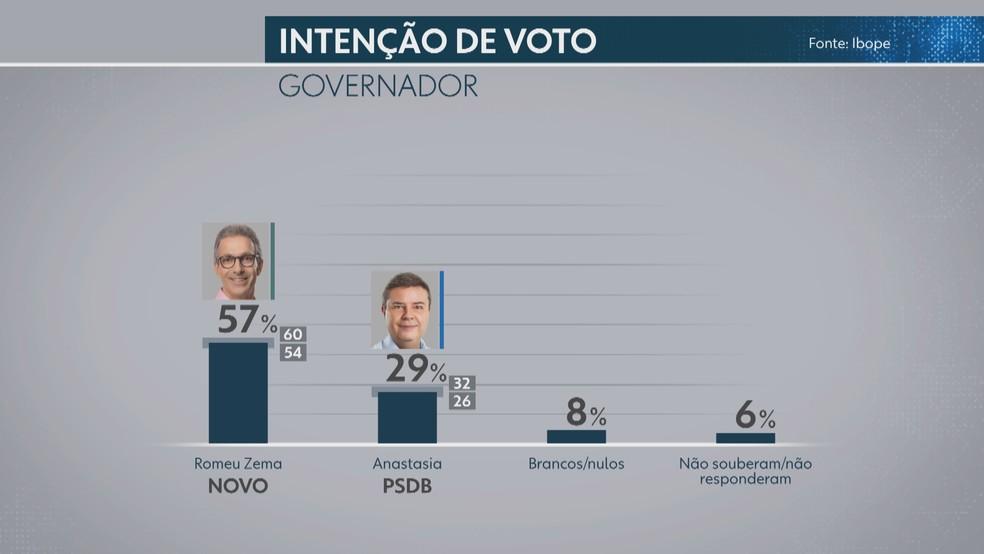 Intenção de voto - Ibope - Minas  — Foto: Editoria de Arte/Globo Minas