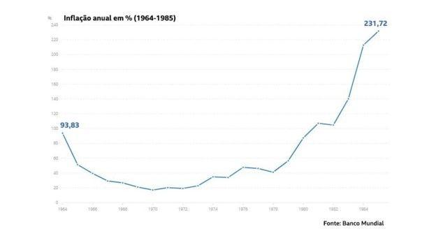 Inflação, que foi controlada de fato no início do regime, explodiu na segunda metade dele  (Foto: Banco Mundial com elaboração BBC)