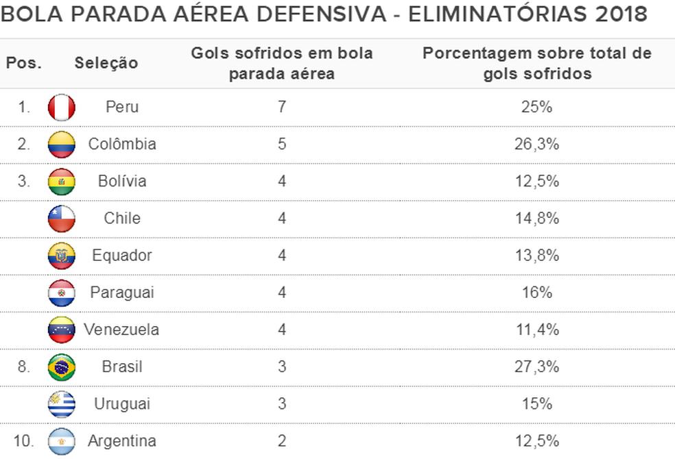 Peru é o país sul-americano que mais levou gol em lances de bola parada pelo alto nas eliminatórias (Foto: Espião Estatístico)