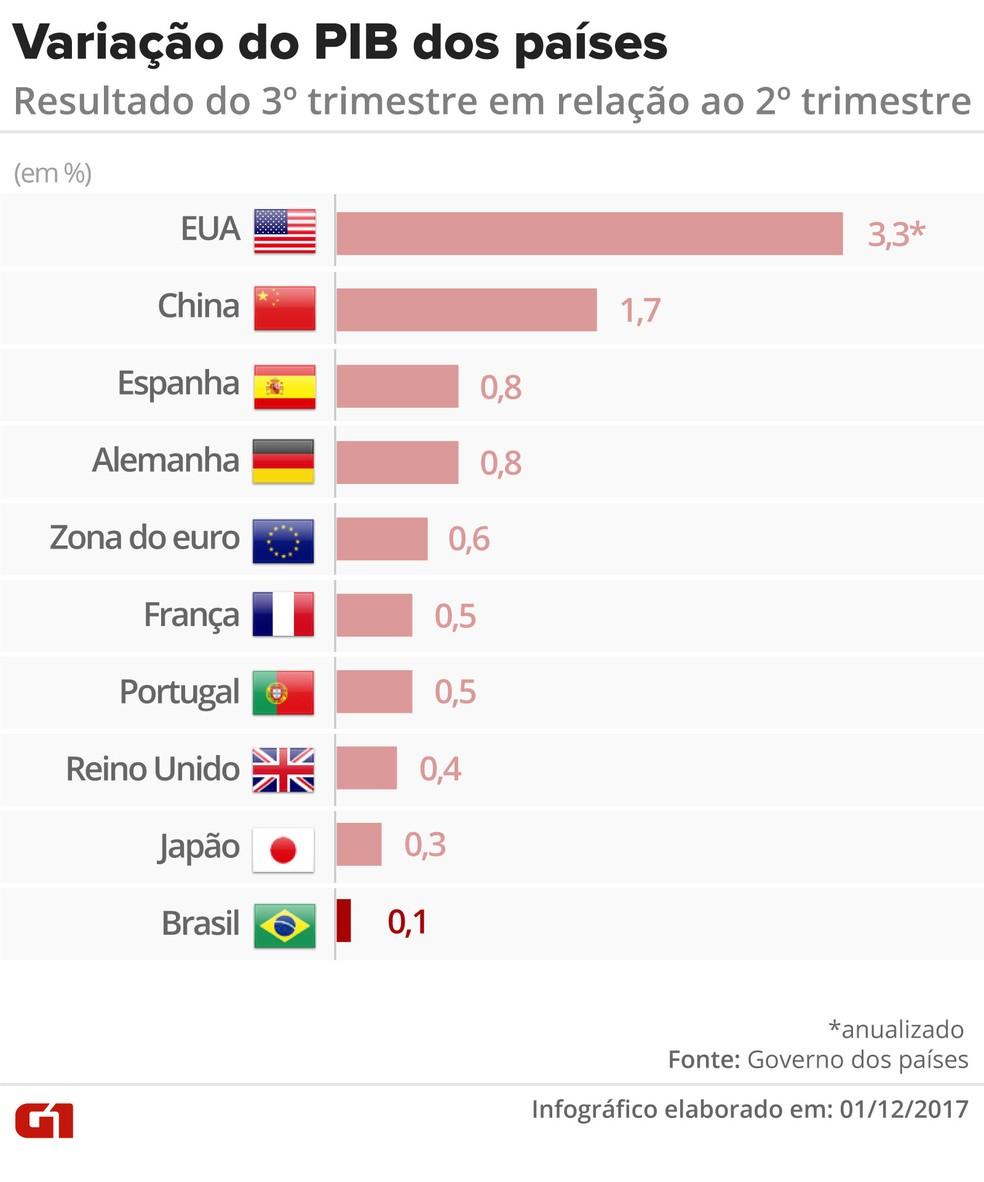 PIB dos países (Foto: Editoria de Arte/G1)