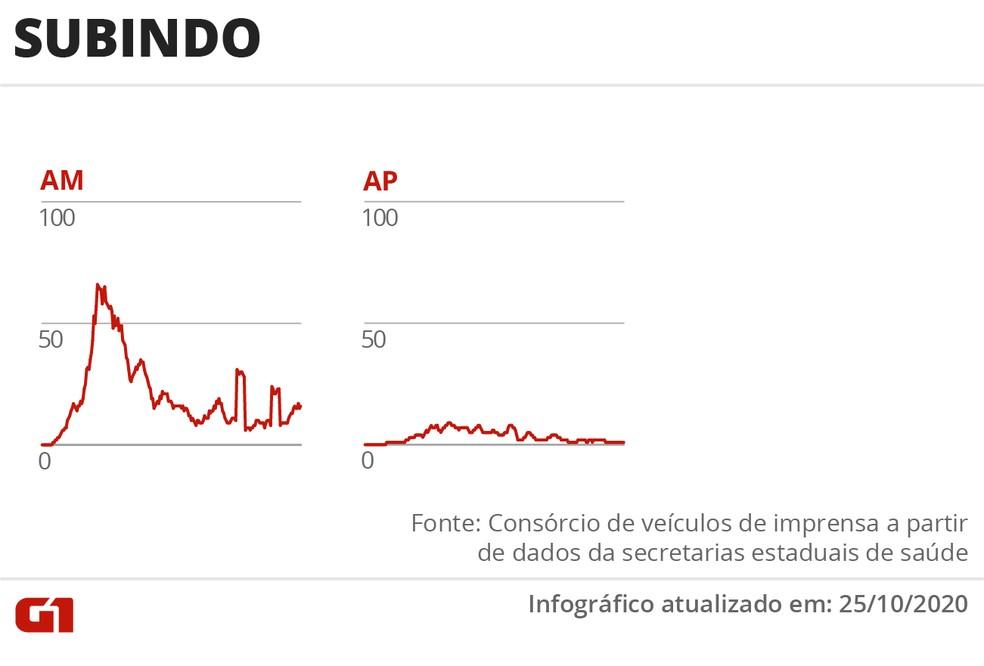 Somente o Amazonas e o Amapá registram alta no número de mortes — Foto: Arte/G1