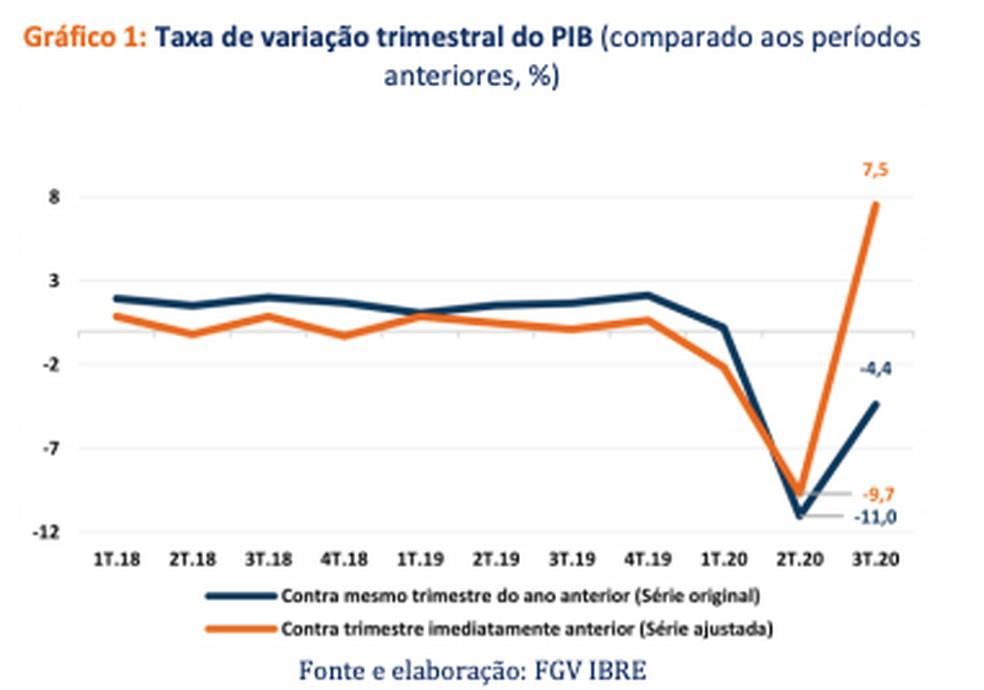 Monitor do PIB — Foto: Reprodução/Ibre