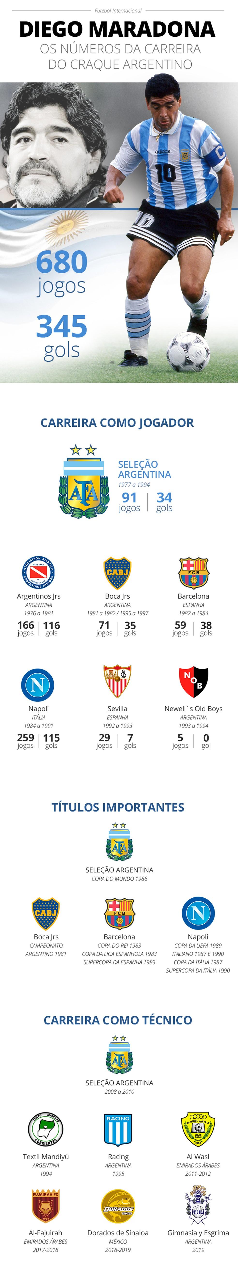 Infográfico Números da Carreira de MARADONA — Foto: Infoesporte