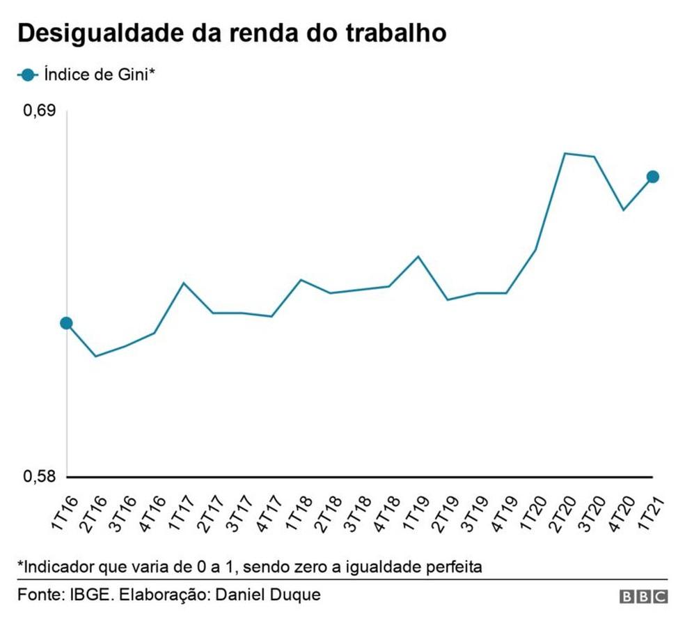 Desigualdade da renda do trabalho — Foto: BBC Brasil