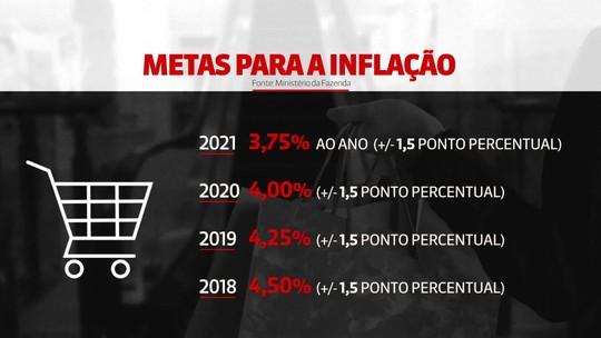 Banco Central alerta para risco de aumento da inflação