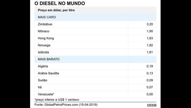 Preço do diesel no mundo (Foto: BBC)
