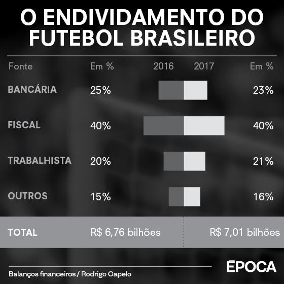As dívidas do futebol brasileiro em 2017 (Foto: ÉPOCA)
