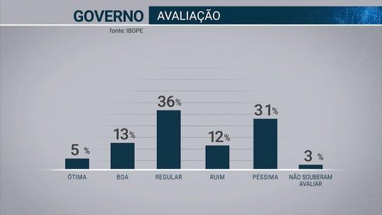 Pesquisa Ibope no Acre: governo Tião Viana tem aprovação de 18% e reprovação de 43%