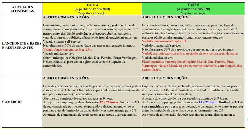 Mudanças entre as fases 4 e 5 para serviços e comércio — Foto: Reprodução/Prefeitura do Rio