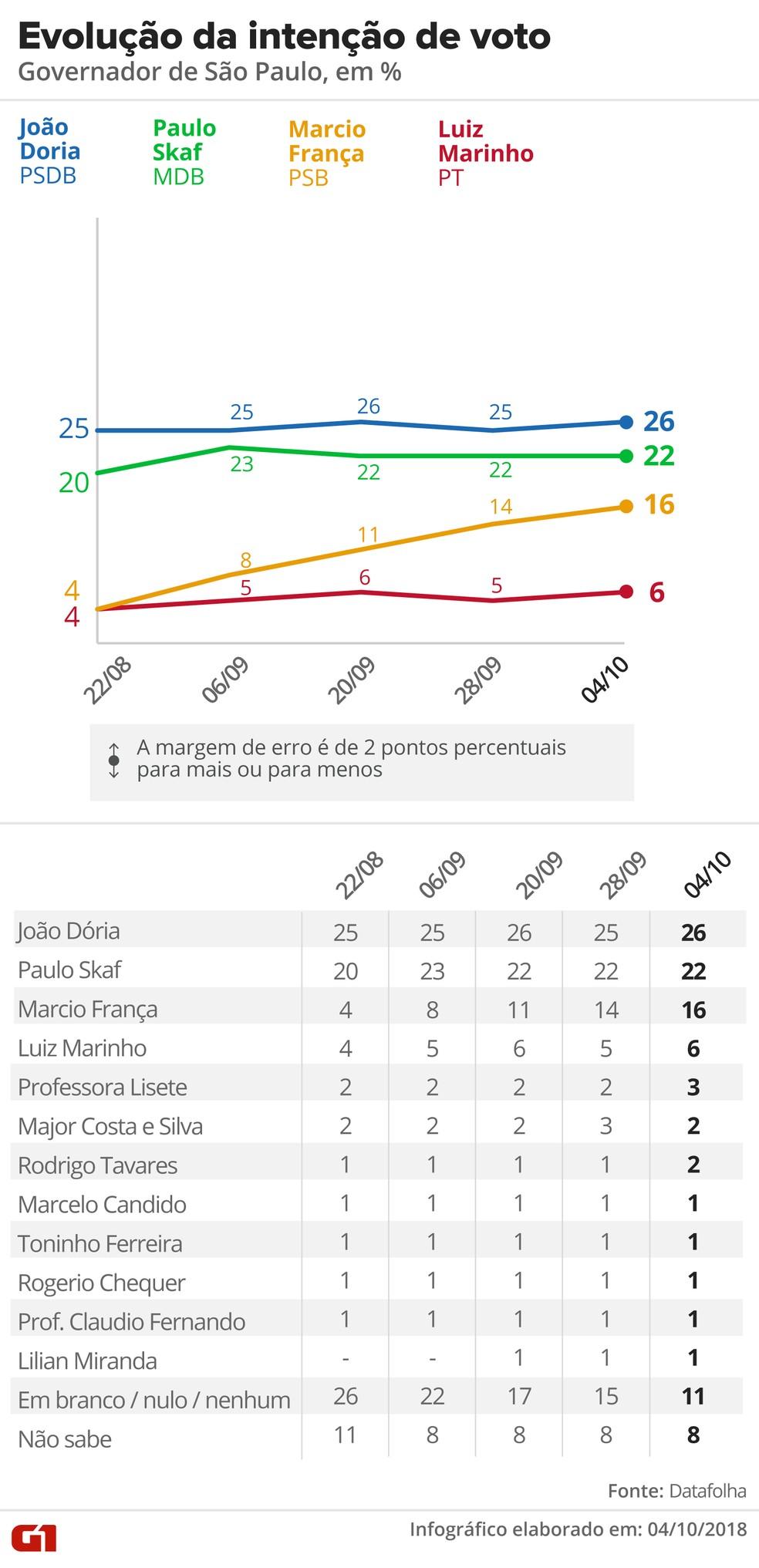 Veja a evolução da intenção de voto em SP segundo o Datafolha — Foto: Editoria de Arte/G1