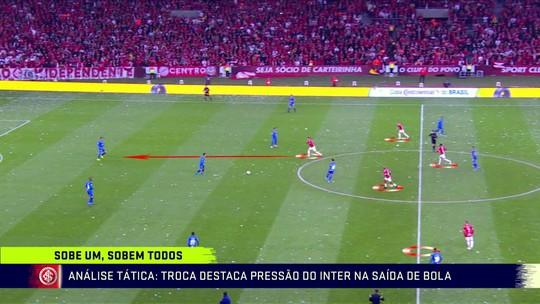 Análise tática destaca pressão do Inter na saída de bola