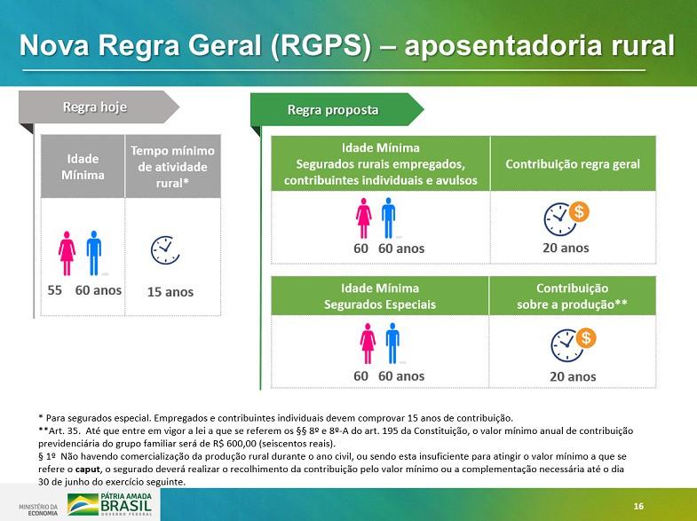 economia-previdencia-aposentadoria-rural (Foto: Reprodução/Ministério da Economia)