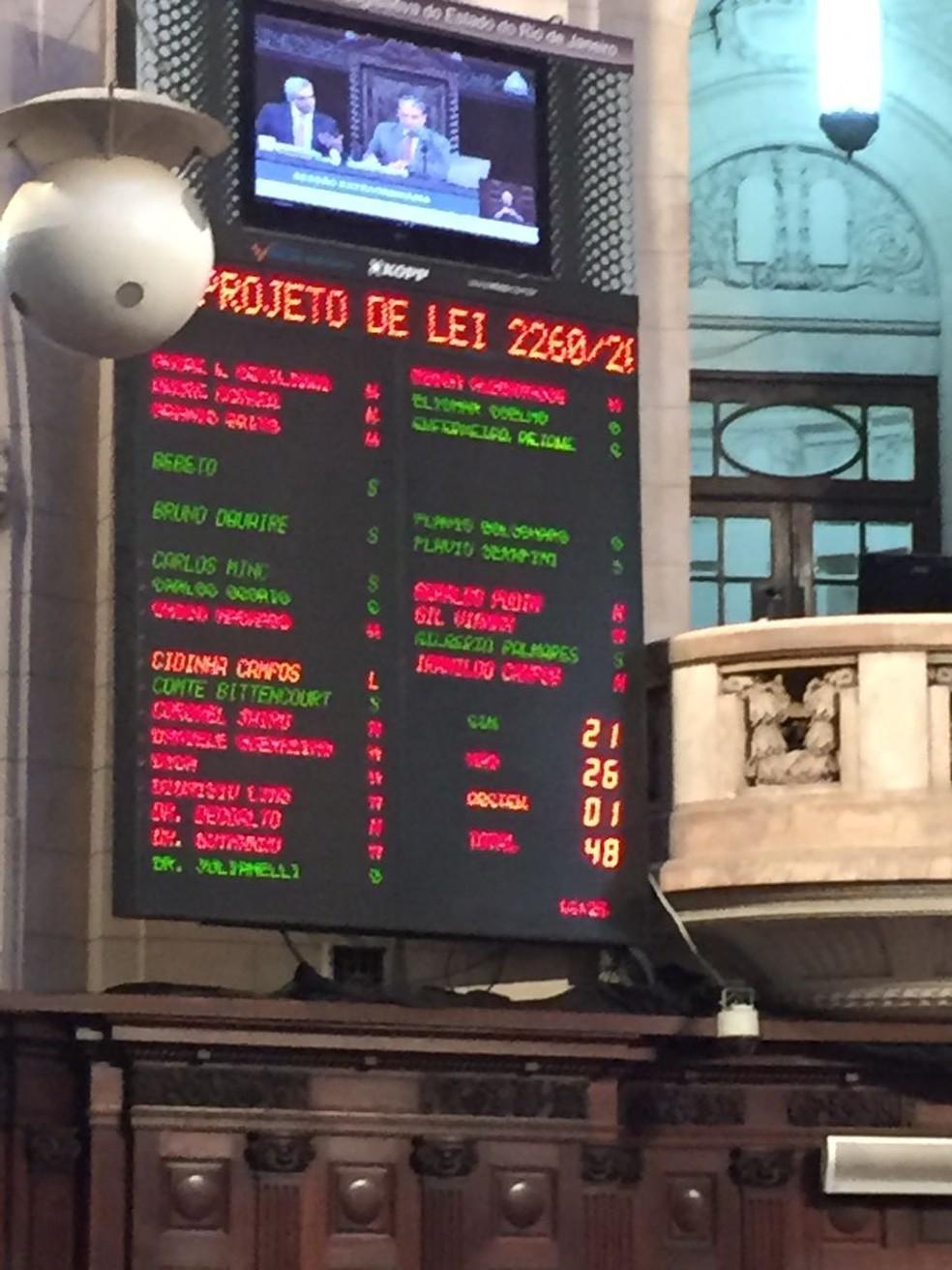 Maioria dos 48 deputados presentes à sessão decidiu manter veto a projeto que reduzia salários de Pezão e Dornelles (Foto: Gabriel Barreira/G1)