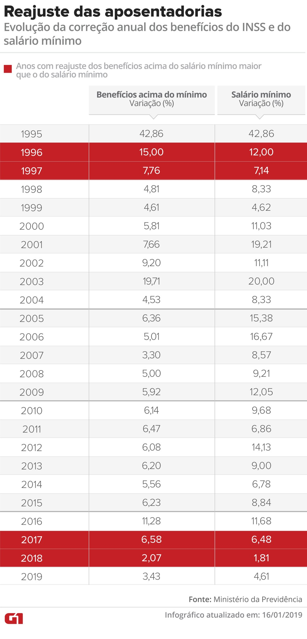 Reajuste de aposentadorias e do salário mínimo — Foto: Infografia G1