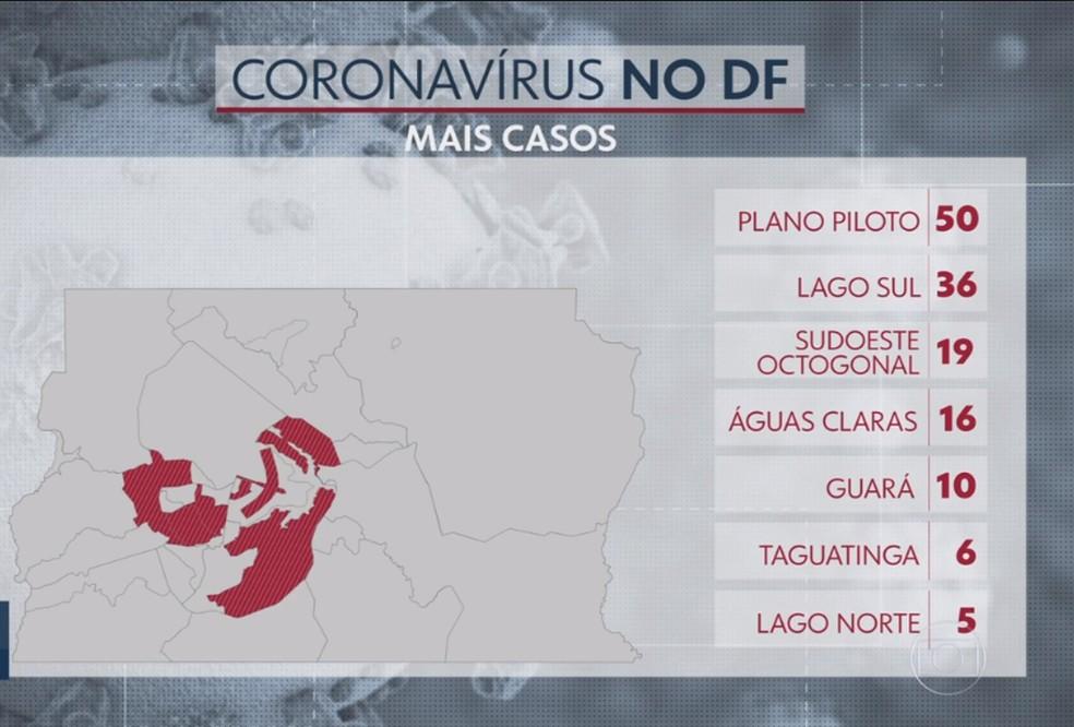 Mapa das regiões com mais casos de coronavírus no DF — Foto: Reprodução TV Globo