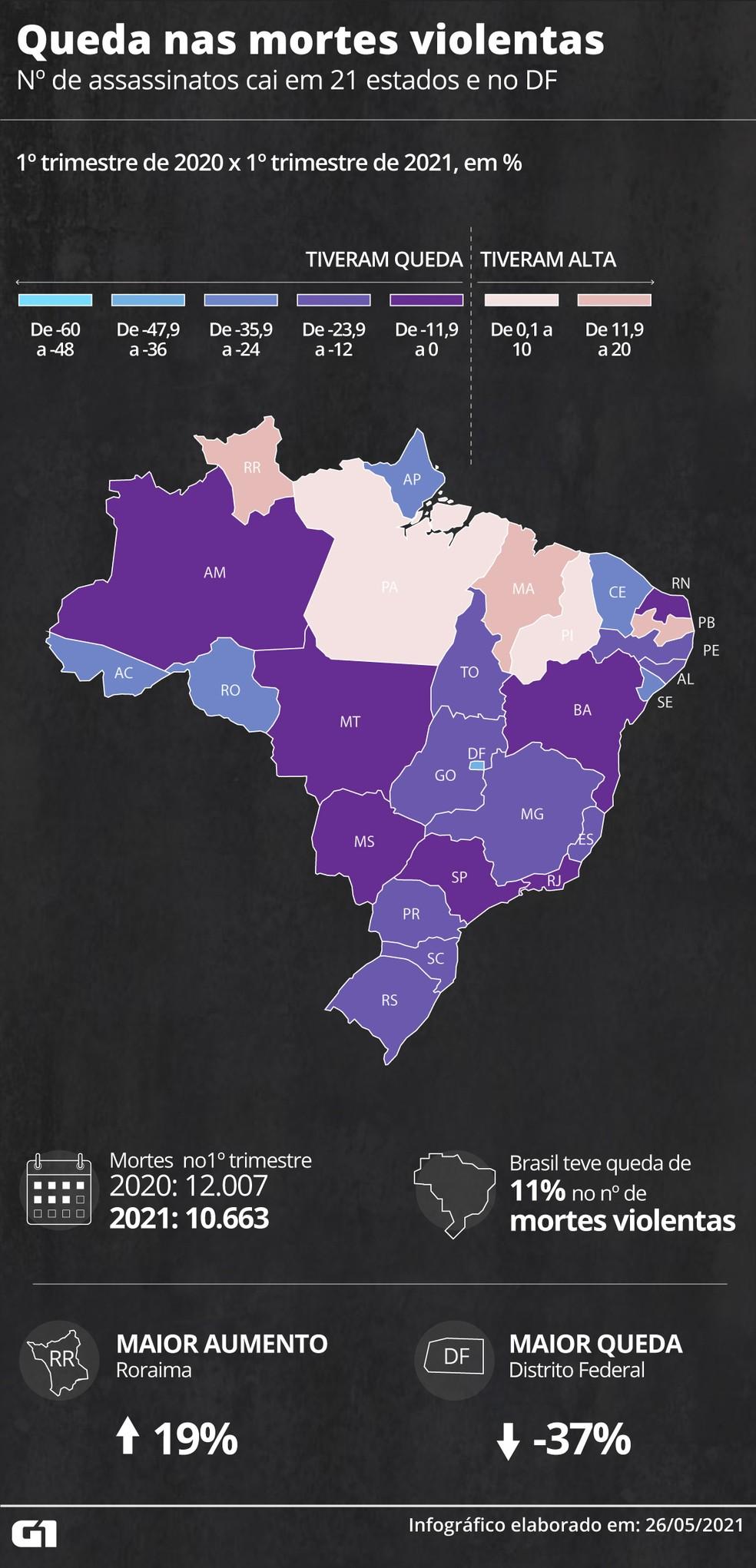 Mapa mostra queda nas mortes violentas em 2021 — Foto: Daniel Ivanaskas/G1