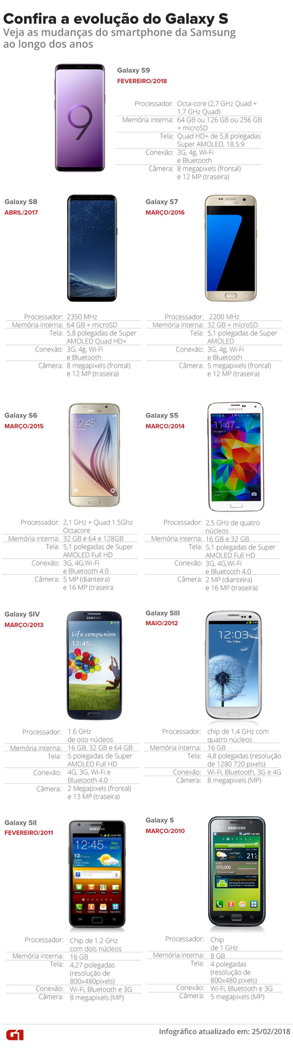 Veja a evolução do Samsung Galaxy S, até o S9 (Foto: Karina Almeida/Antônio Filho/G1)