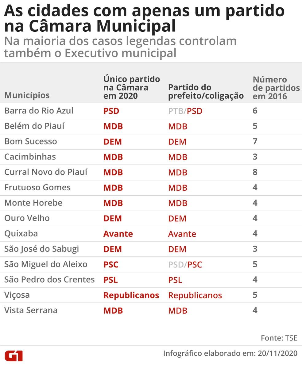 Partidos únicos no Legislativo — Foto: Guilherme Gomes/G1