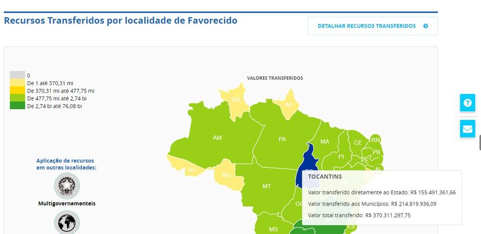 Valores recebidos pelo Tocantins para a pandemia em 2020 — Foto: Portal da Transparência/Reprodução