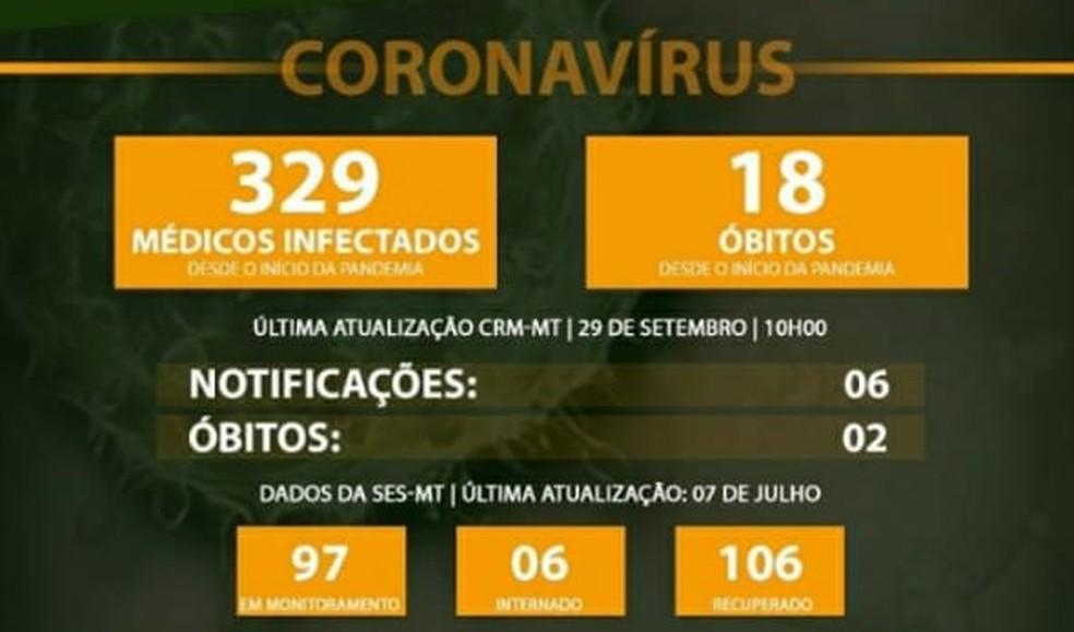 Casos de Covid-19 entre médicos — Foto: Reprodução